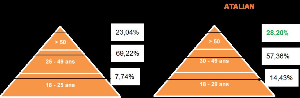 ATALIAN HR pyramid FR